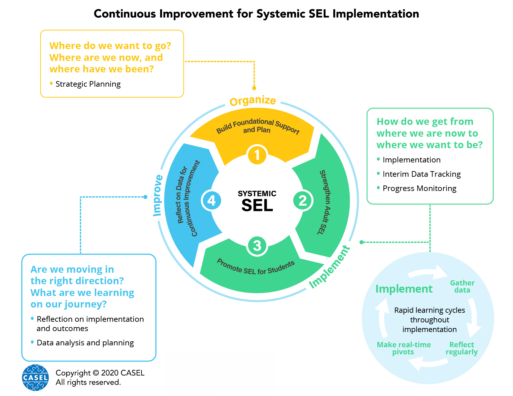 CI for Systemic SEL